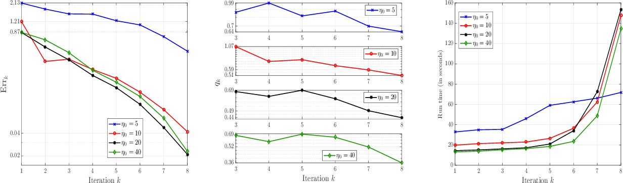 Figure 4 for A neural network based policy iteration algorithm with global $H^2$-superlinear convergence for stochastic games on domains