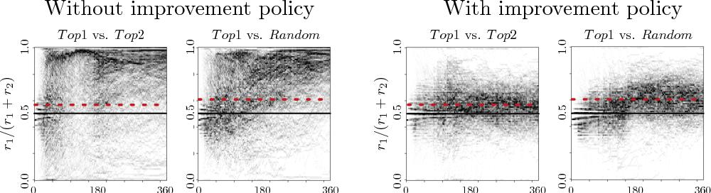 Figure 2 for Runaway Feedback Loops in Predictive Policing