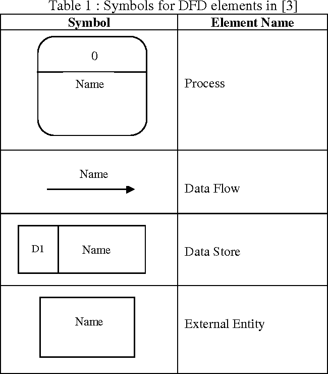Table 1 From Formalization Of The Data Flow Diagram Rules