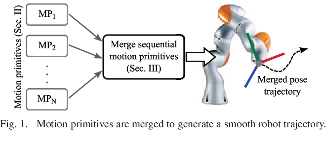 Figure 1 for Merging Position and Orientation Motion Primitives