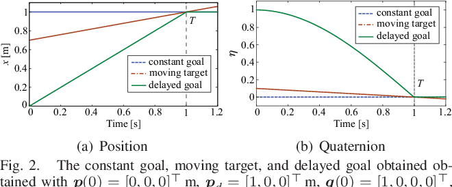 Figure 2 for Merging Position and Orientation Motion Primitives