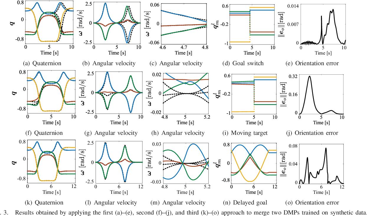 Figure 3 for Merging Position and Orientation Motion Primitives