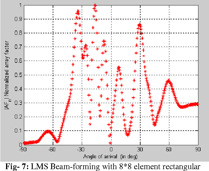 Figure 7 from COMPARITIVE ANALYSIS OF DOA AND BEAMFORMING ALGORITHMS