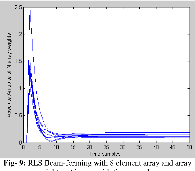 Figure 9 from COMPARITIVE ANALYSIS OF DOA AND BEAMFORMING ALGORITHMS