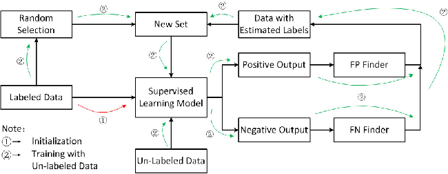 Figure 1 for Boost Picking: A Universal Method on Converting Supervised Classification to Semi-supervised Classification
