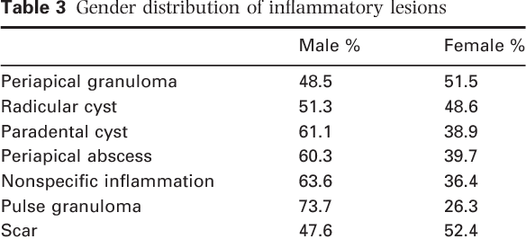 Table 3 Gender distribution of inflammatory lesions