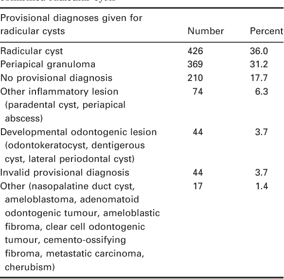Table 6 Provisional diagnoses given for histologically confirmed radicular cysts