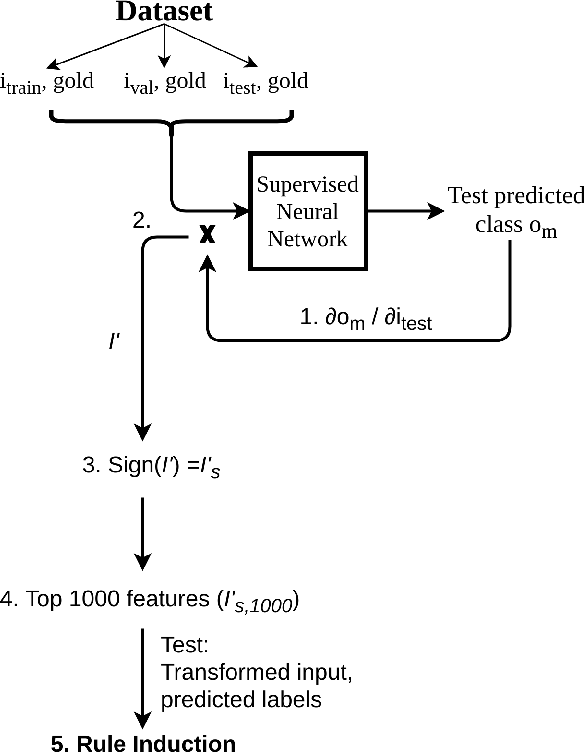 Figure 1 for Rule induction for global explanation of trained models