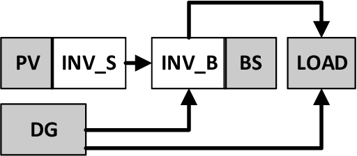 Figure 1 for A Dynamic Analysis of Energy Storage with Renewable and Diesel Generation using Volterra Equations