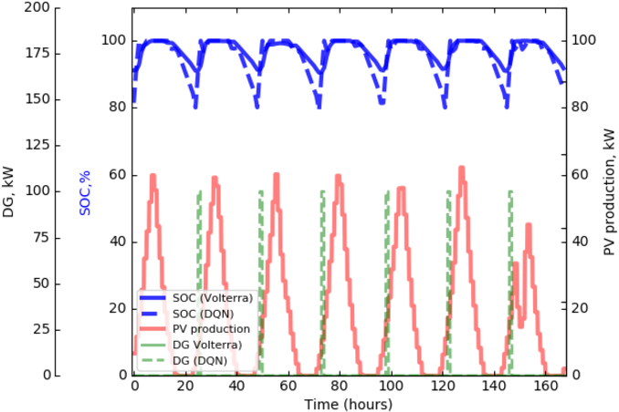 Figure 4 for A Dynamic Analysis of Energy Storage with Renewable and Diesel Generation using Volterra Equations
