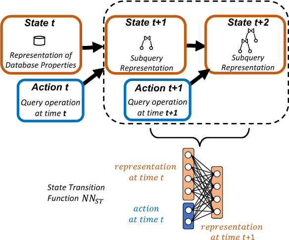 Figure 1 for Learning State Representations for Query Optimization with Deep Reinforcement Learning