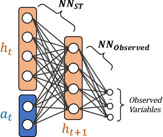 Figure 2 for Learning State Representations for Query Optimization with Deep Reinforcement Learning