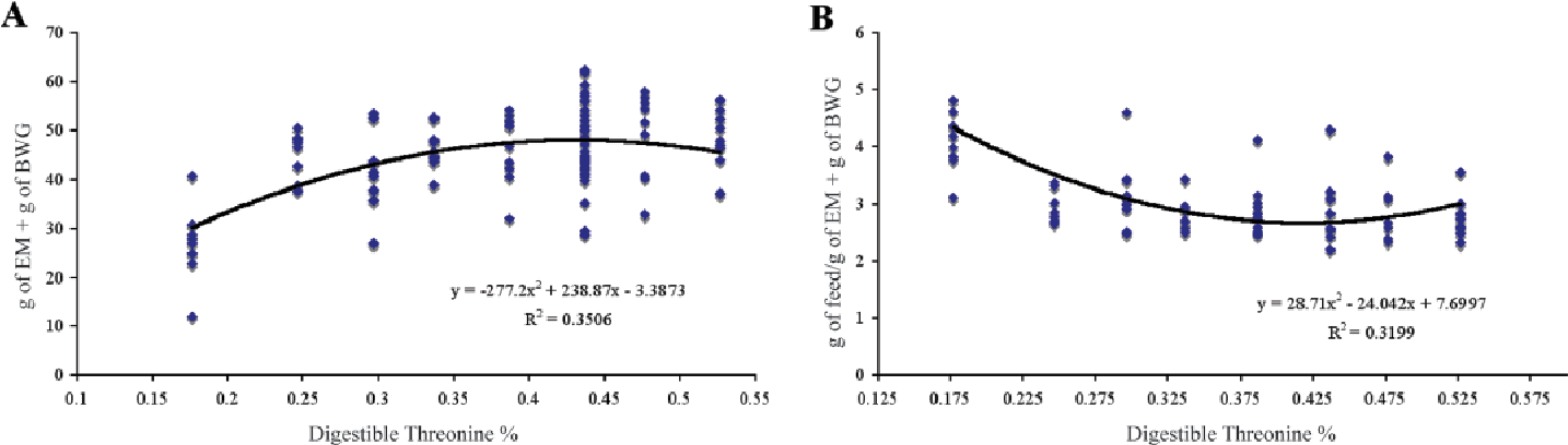 PDF] Amino acid requirements of broiler breeders at peak production