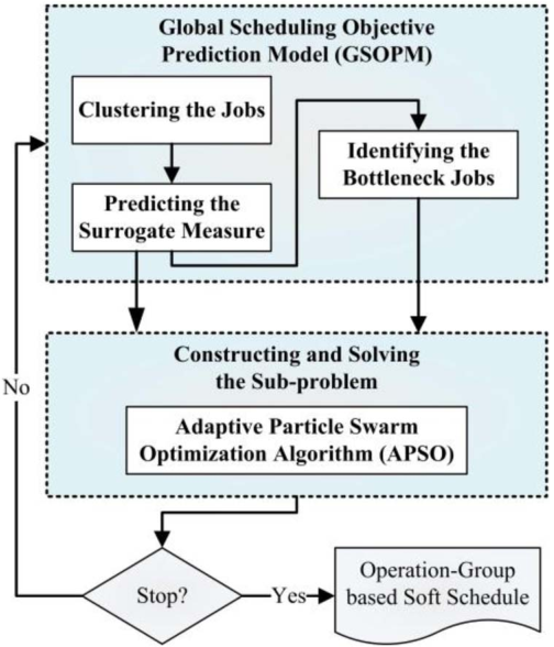 An Operation-Group Based Soft Scheduling Approach for