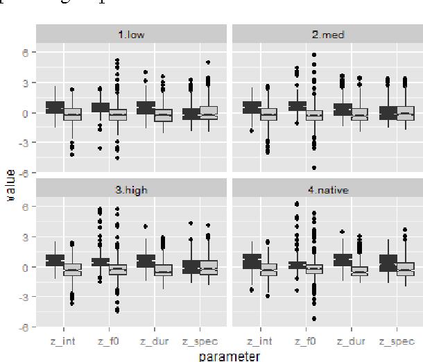 PDF] Developmental change in English stress manifestation by