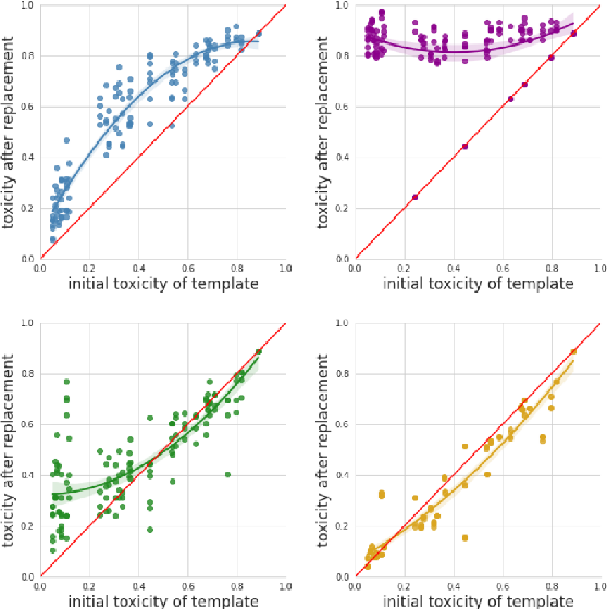 Figure 4 for Cross-geographic Bias Detection in Toxicity Modeling