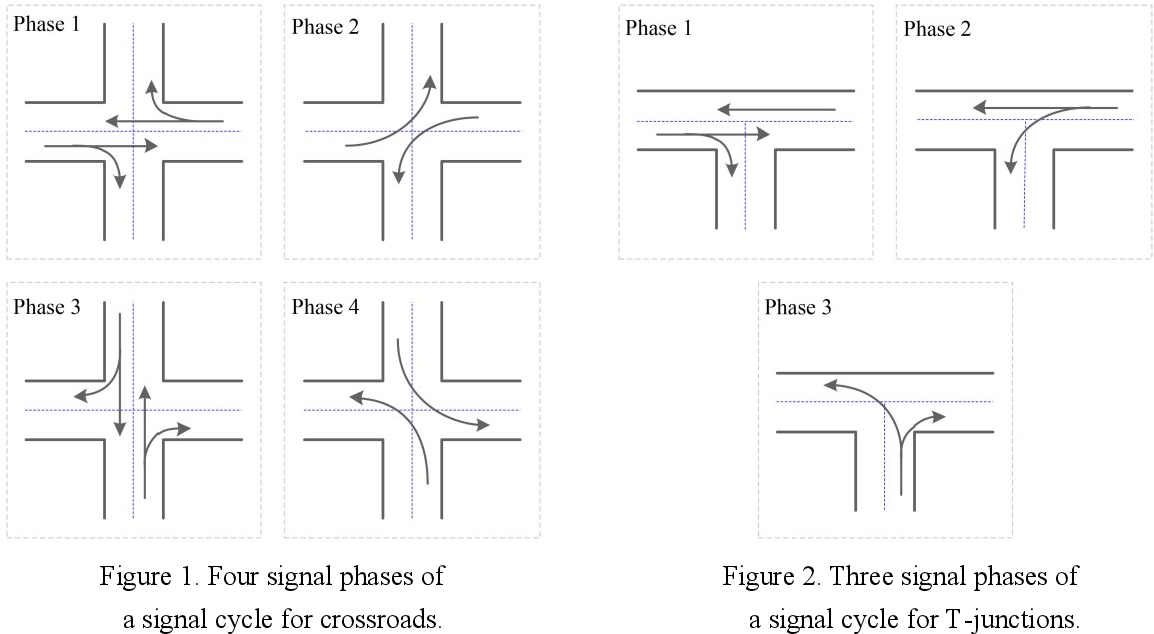 Figure 1 for Surrogate-assisted cooperative signal optimization for large-scale traffic networks