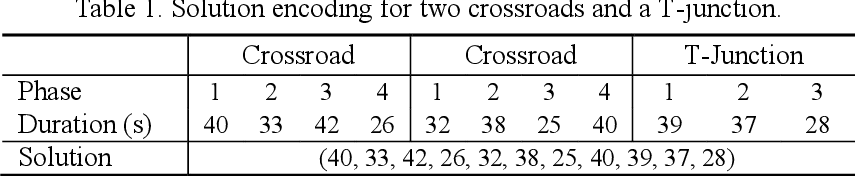 Figure 2 for Surrogate-assisted cooperative signal optimization for large-scale traffic networks