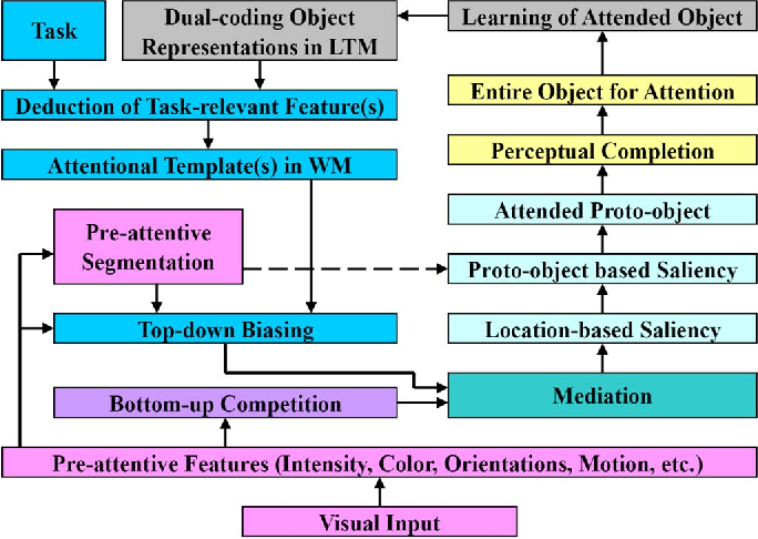 An Object-Based Visual Attention Model for Robotic Applications ...