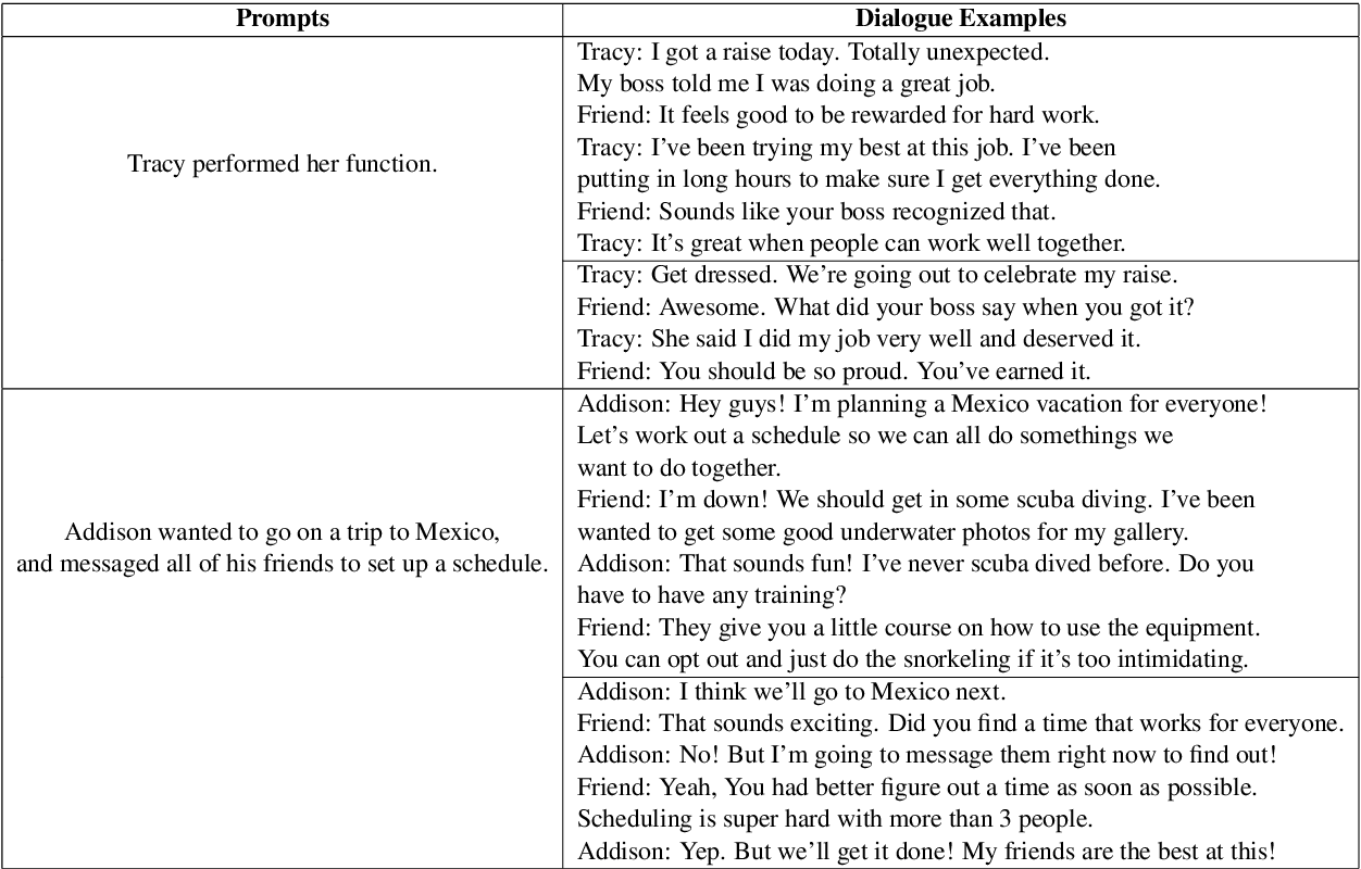 Figure 1 for Commonsense-Focused Dialogues for Response Generation: An Empirical Study