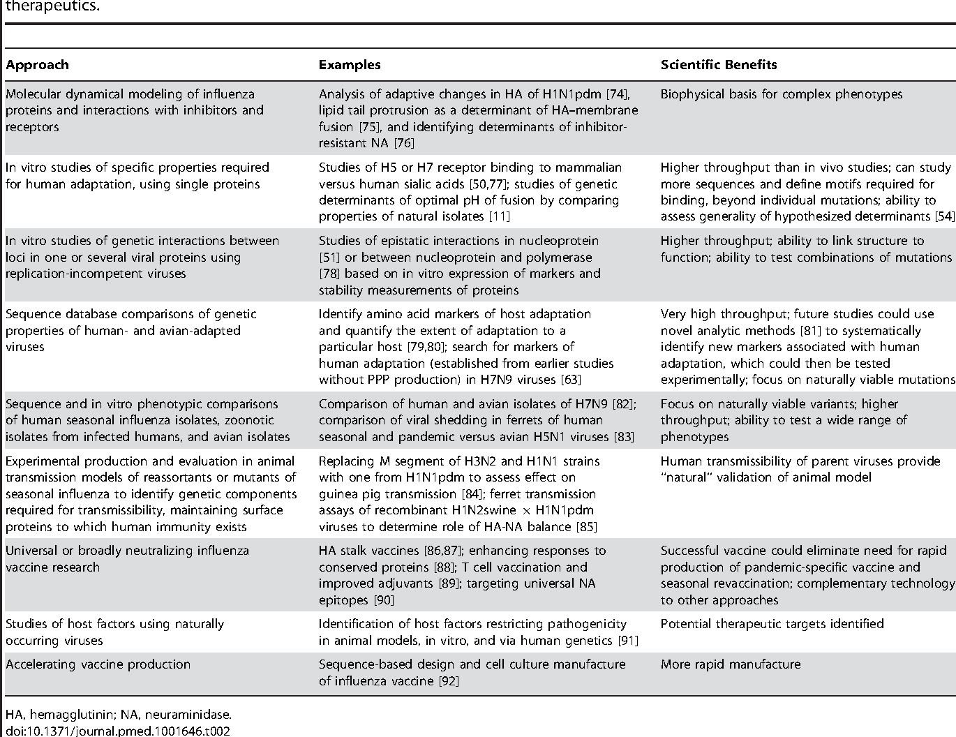Ethical Alternatives to Experiments with Novel Potential Pandemic ...