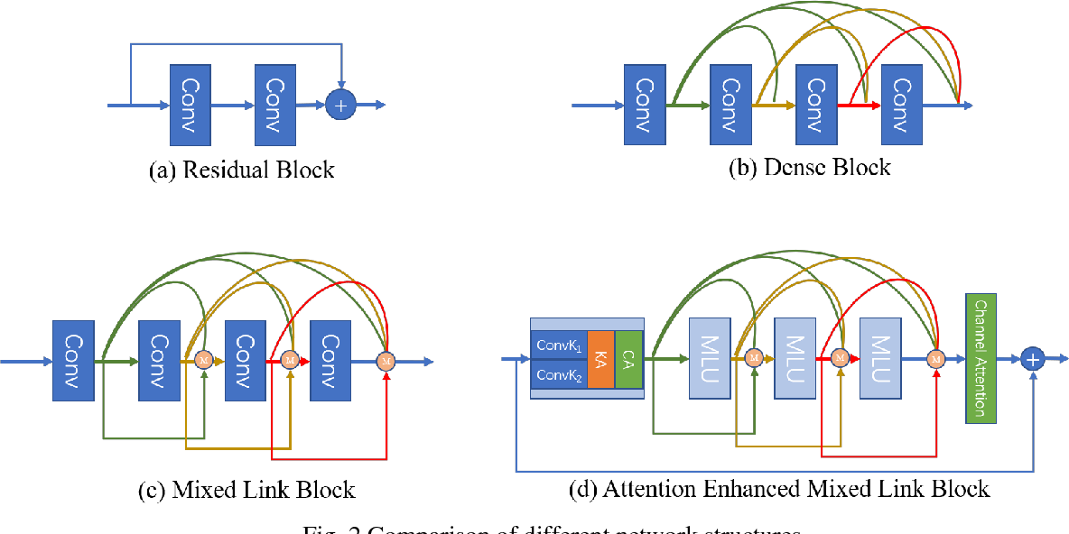 Figure 1 for Triple Attention Mixed Link Network for Single Image Super Resolution