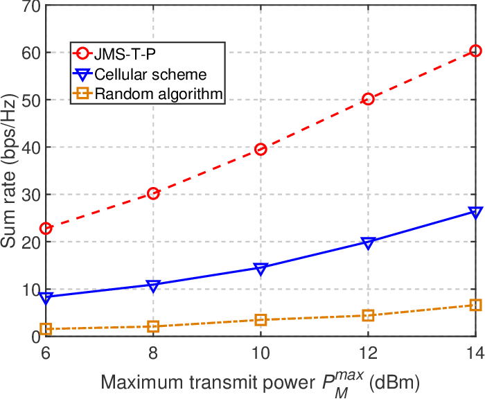 Figure 2 for Trajectory Optimization and Resource Allocation for OFDMA UAV Relay Networks