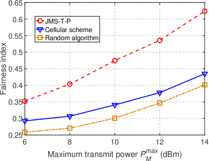 Figure 3 for Trajectory Optimization and Resource Allocation for OFDMA UAV Relay Networks