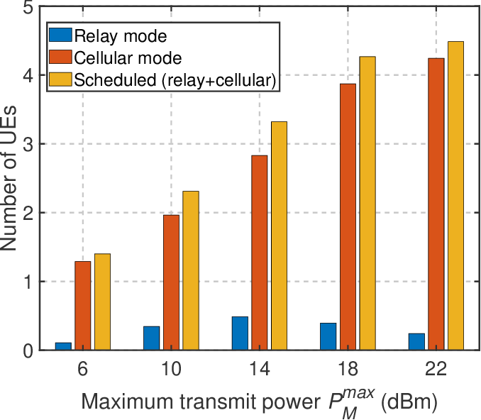 Figure 4 for Trajectory Optimization and Resource Allocation for OFDMA UAV Relay Networks