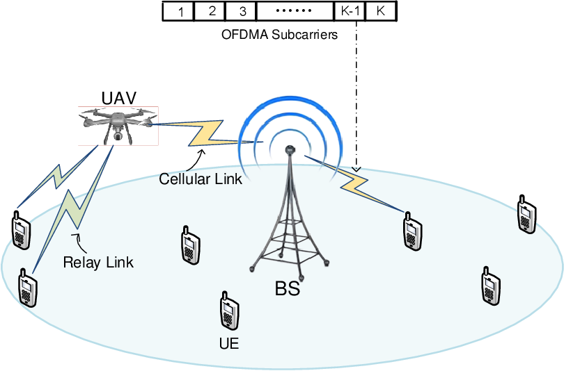 Figure 1 for Trajectory Optimization and Resource Allocation for OFDMA UAV Relay Networks