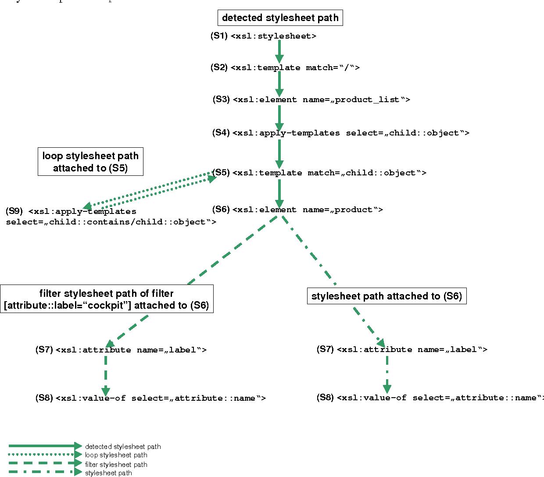Reformulating XPath queries and XSLT queries on XSLT views ...