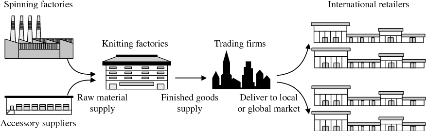 Figure 1. Supply chain network in the apparel industry