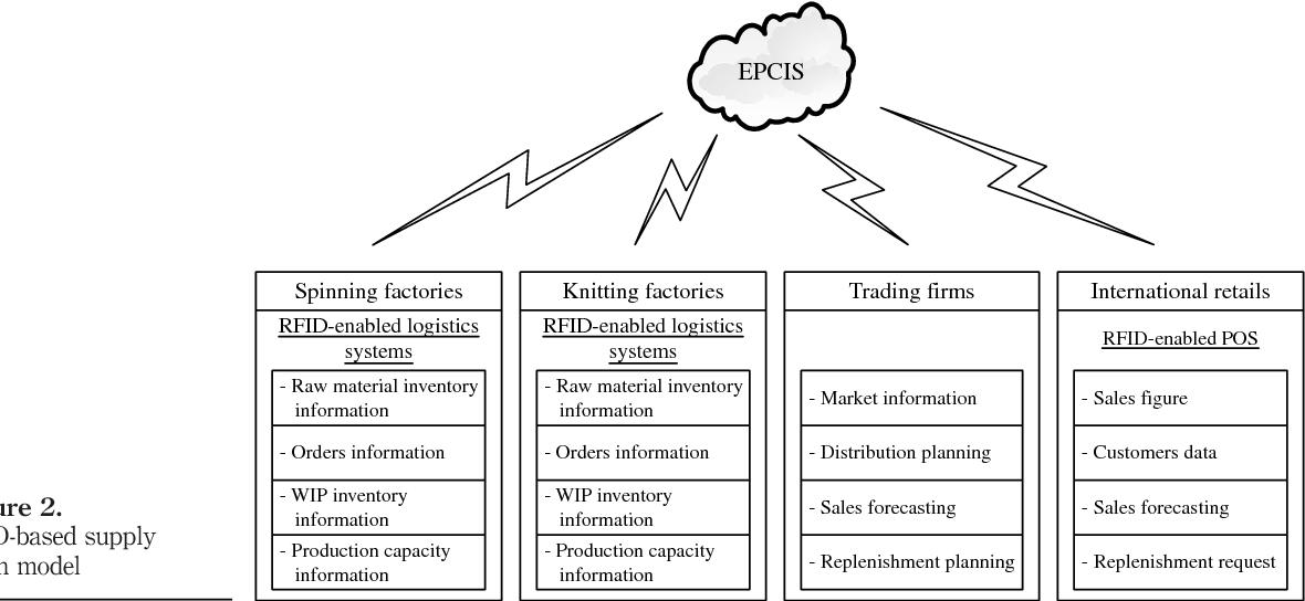 Figure 2. RFID-based supply chain model