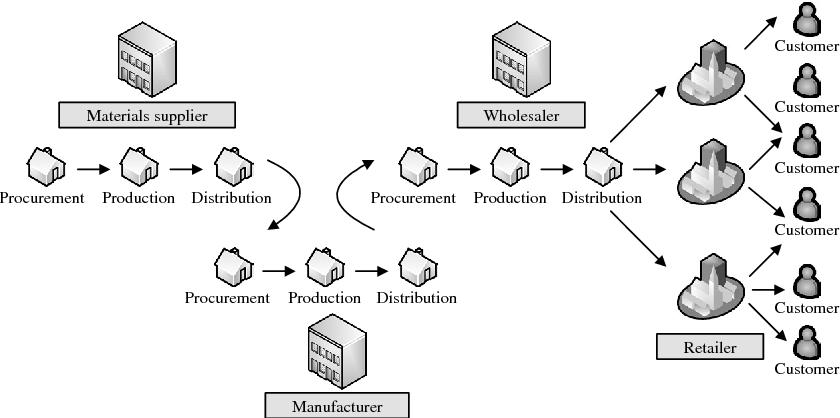 Figure 3. Intra-SC network