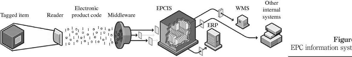 Figure 4. EPC information systems