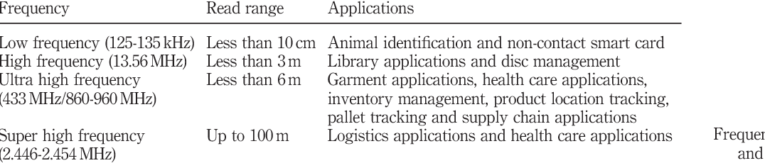 Table II. Frequency of RFID tag and its applications