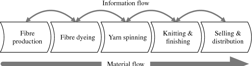 Figure 5. Textile supply chain