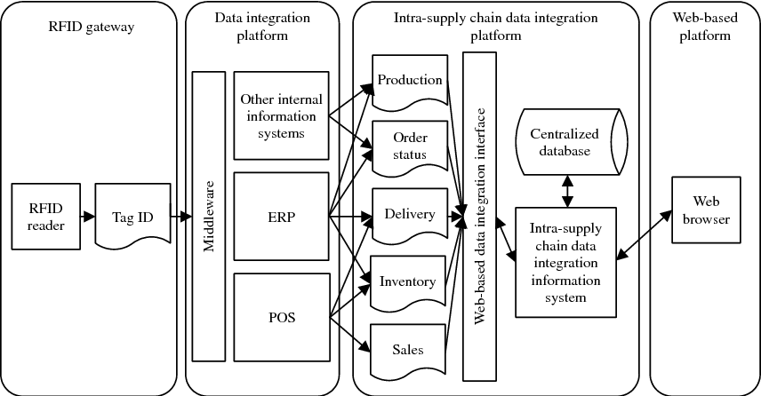 Figure 6. Architecture of RFID-based intra-SC system