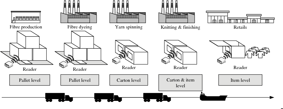 Figure 7. RFID tagging level at different stages in the supply chain