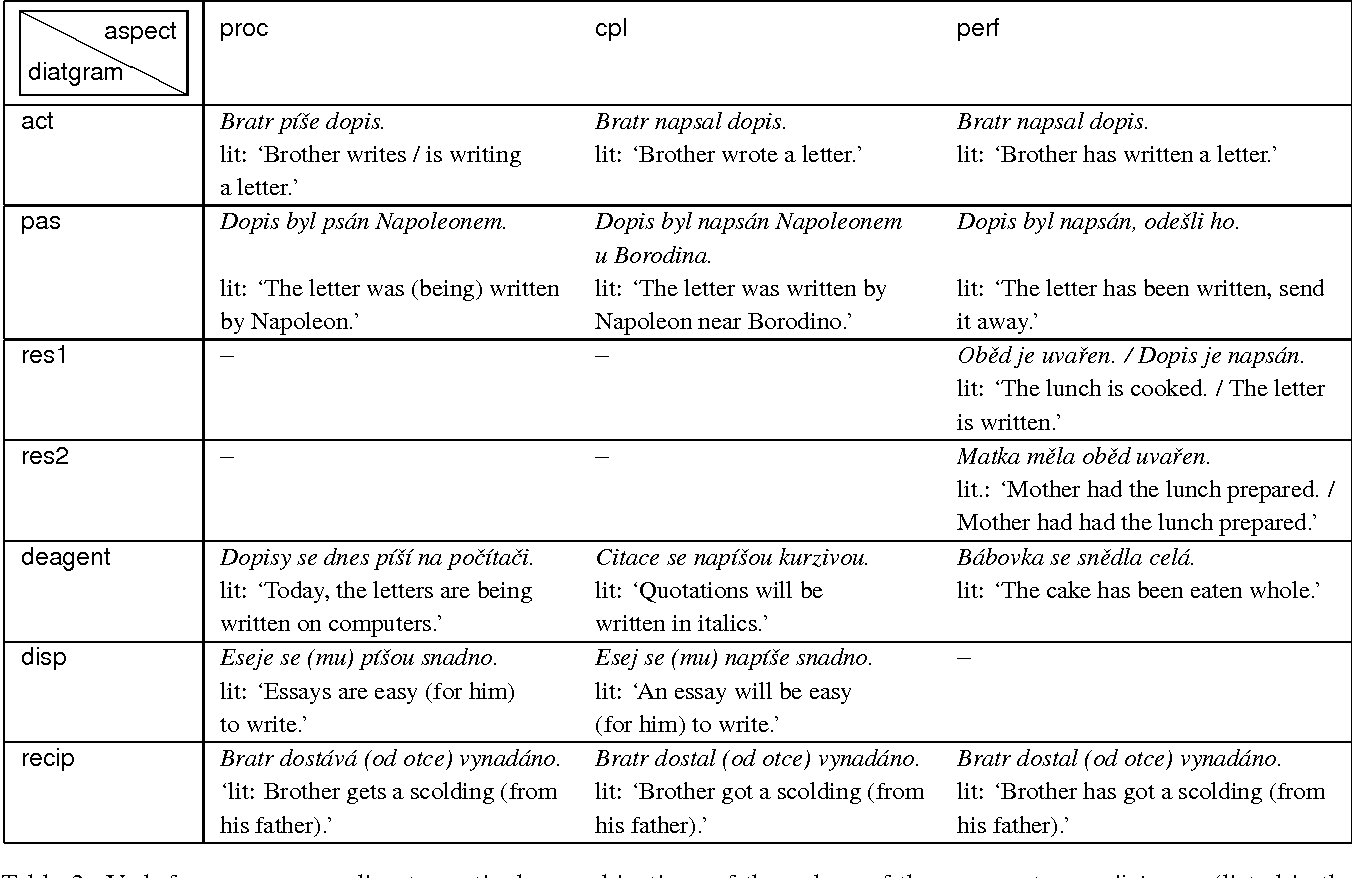 Table 3 from Annotation of Morphological Meanings of Verbs Revisited