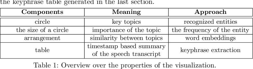 Figure 2 for Visual Summarization of Scholarly Videos using Word Embeddings and Keyphrase Extraction
