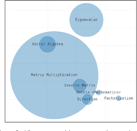 Figure 4 for Visual Summarization of Scholarly Videos using Word Embeddings and Keyphrase Extraction