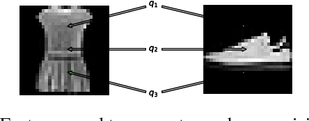 Figure 3 for Adversarial Labeling for Learning without Labels