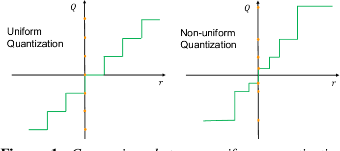 Figure 1 for A Survey of Quantization Methods for Efficient Neural Network Inference