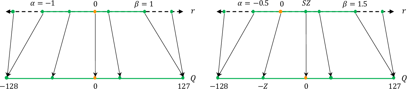 Figure 2 for A Survey of Quantization Methods for Efficient Neural Network Inference
