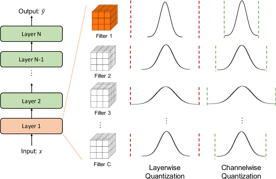 Figure 3 for A Survey of Quantization Methods for Efficient Neural Network Inference