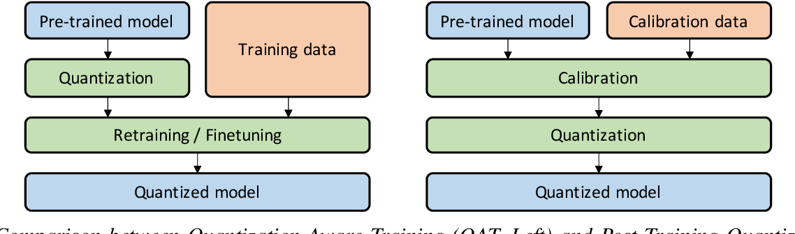 Figure 4 for A Survey of Quantization Methods for Efficient Neural Network Inference