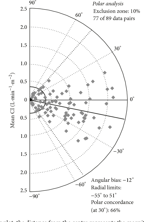 Figure 2 From Accuracy Precision And Trending Ability Of