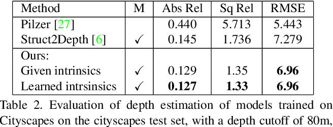 Figure 4 for Depth from Videos in the Wild: Unsupervised Monocular Depth Learning from Unknown Cameras
