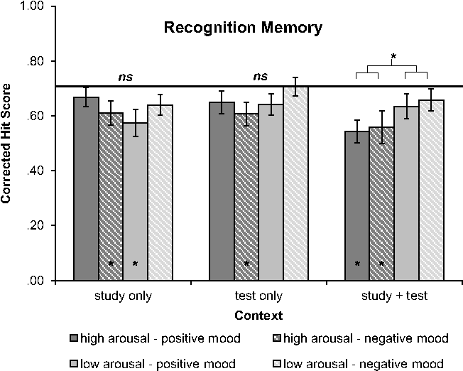 Figure 6 from Mind Your Music: The Effects of Music-Induced Mood and
